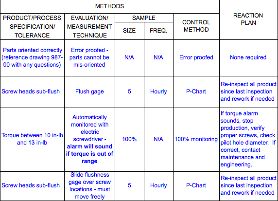 How to guide for control plans control plans for Quality control plan template for manufacturing
