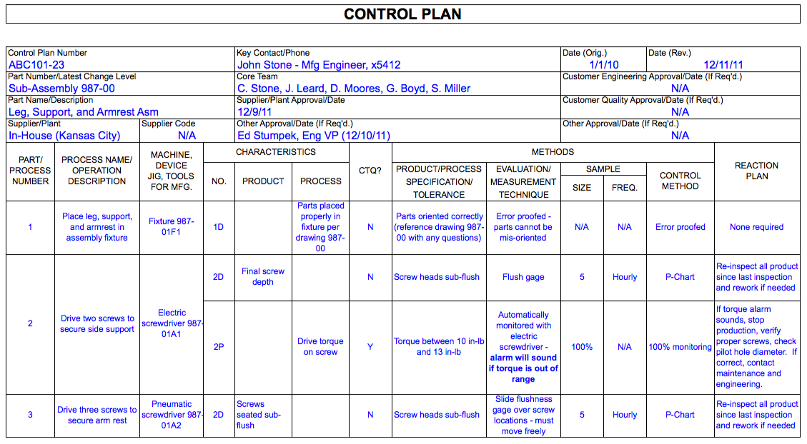 How to create a six sigma control phase plan dummies.